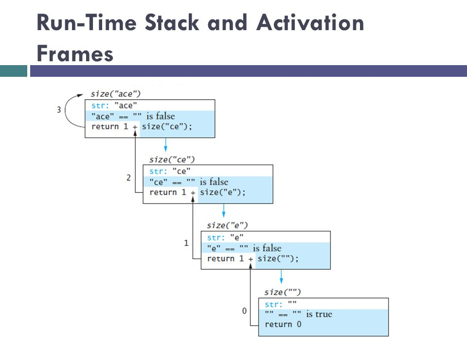 Run-Time Stack and Activation Frames