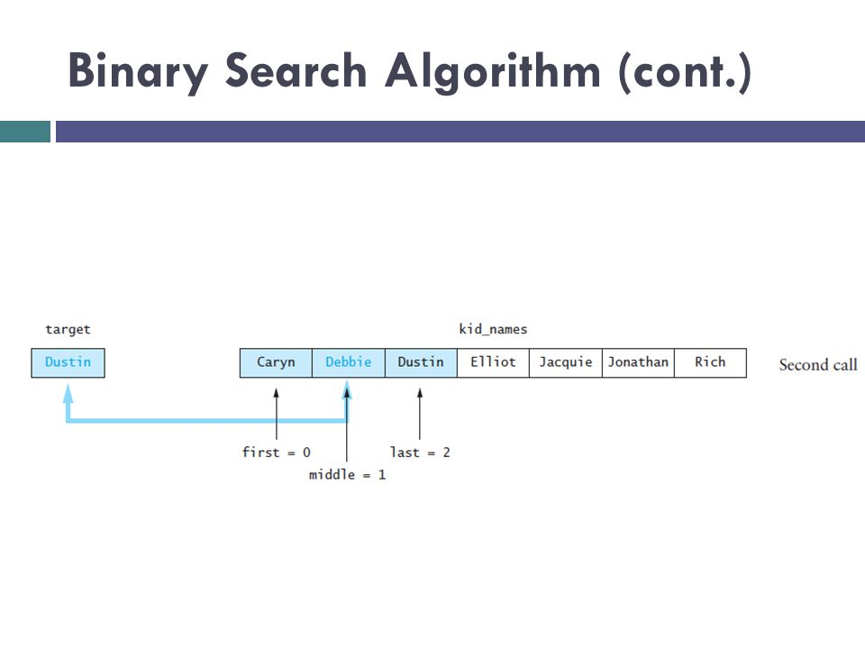 Binary Search Algorithm (cont.)