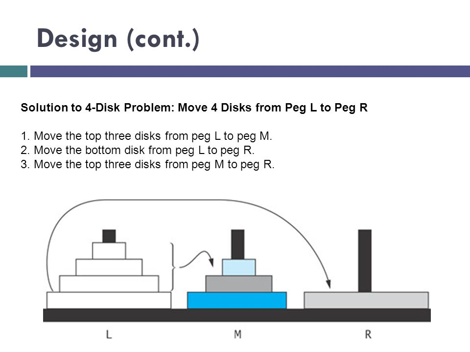Design (cont.) Solution to 4-Disk Problem: Move 4 Disks from Peg L to Peg R. 1. Move the top three disks from peg L to peg M.