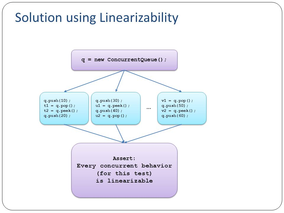 Solution using Linearizability