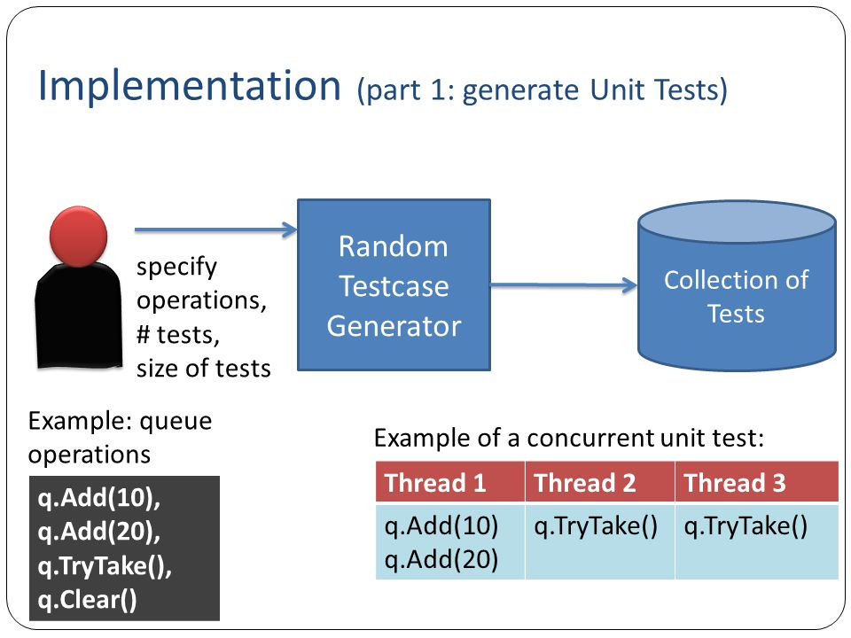 Implementation (part 1: generate Unit Tests)