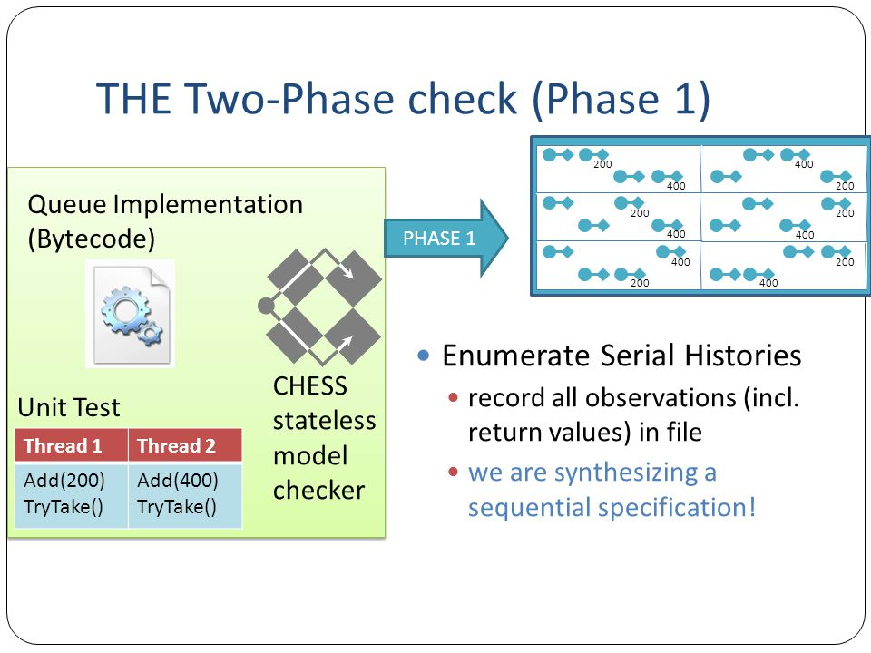 THE Two-Phase check (Phase 1)