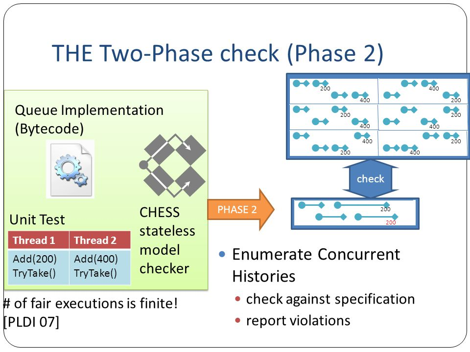 THE Two-Phase check (Phase 2)