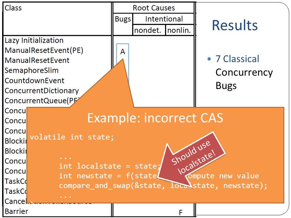 Example: incorrect CAS