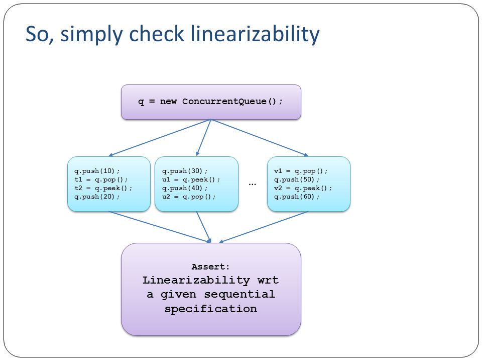 So, simply check linearizability