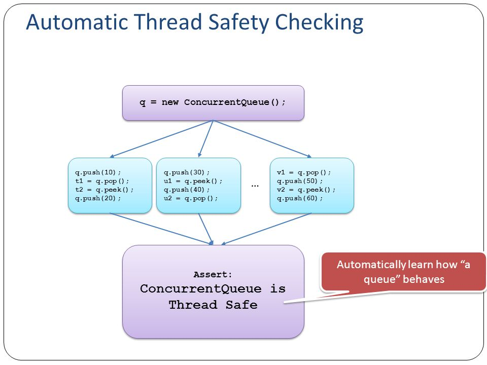 Automatic Thread Safety Checking