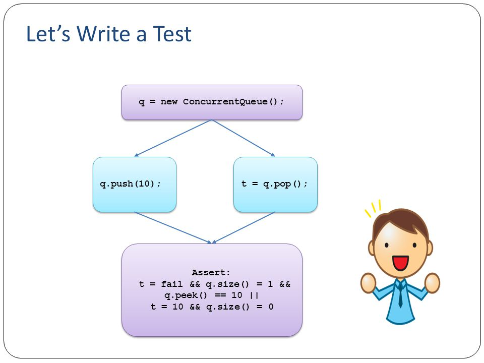 Let's Write a Test q = new ConcurrentQueue(); q.push(10); t = q.pop();
