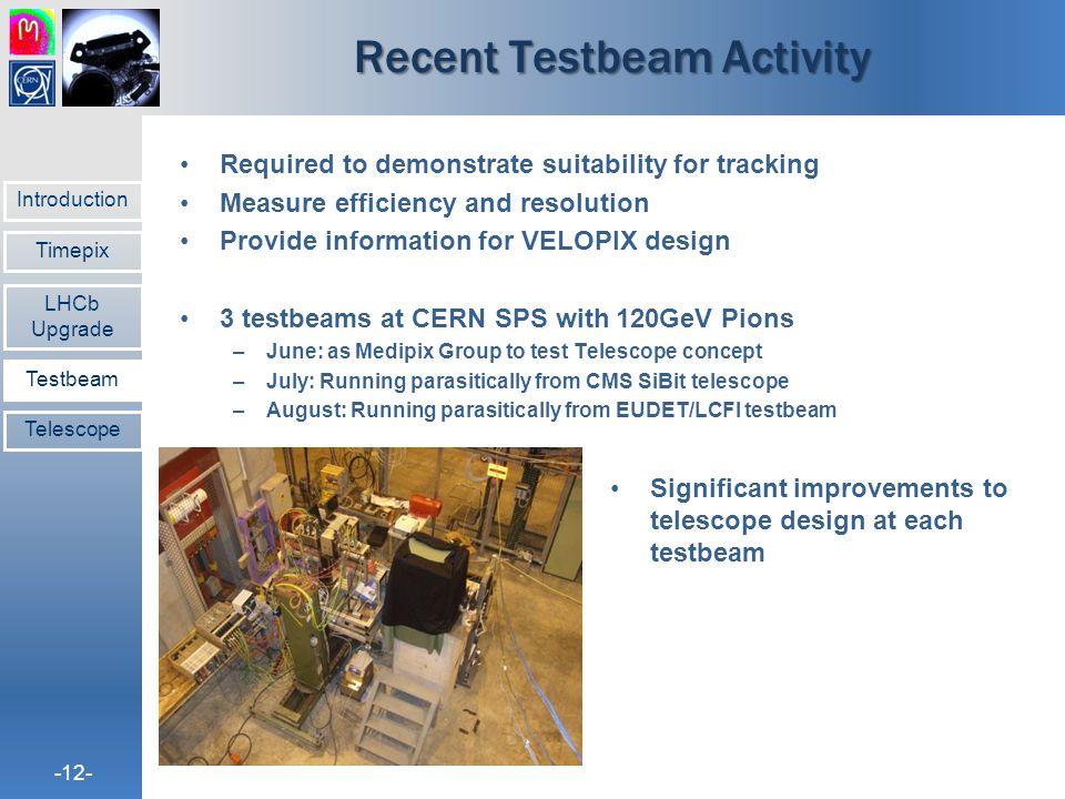 Recent Testbeam Activity