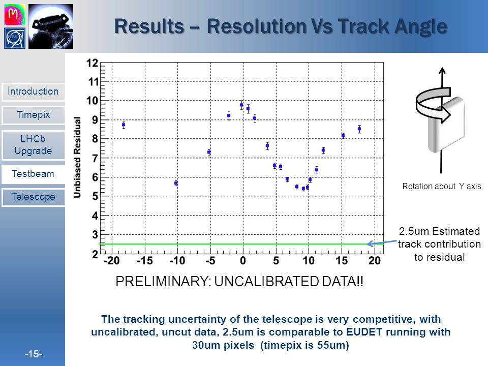 Results – Resolution Vs Track Angle