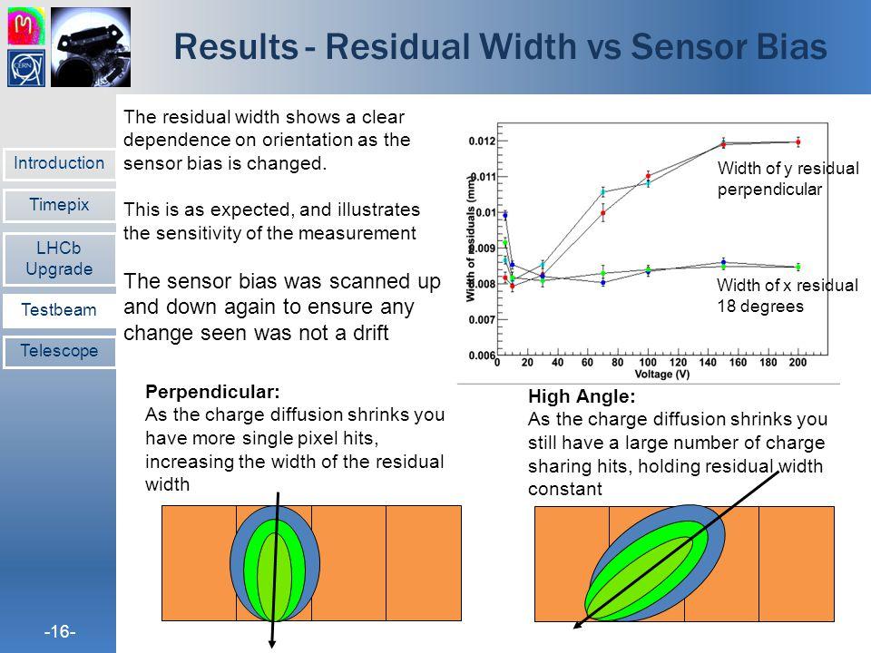 Results - Residual Width vs Sensor Bias