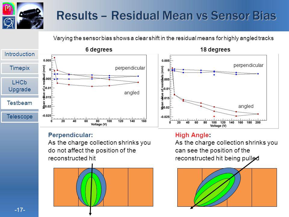 Results – Residual Mean vs Sensor Bias