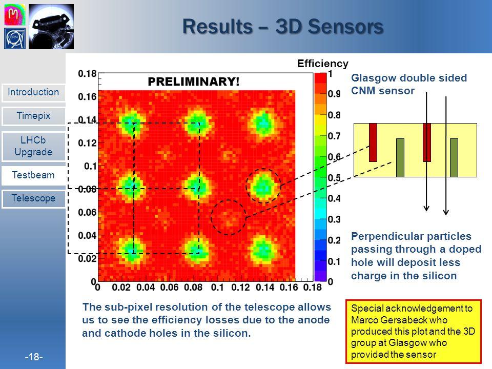 Results – 3D Sensors Efficiency Glasgow double sided CNM sensor