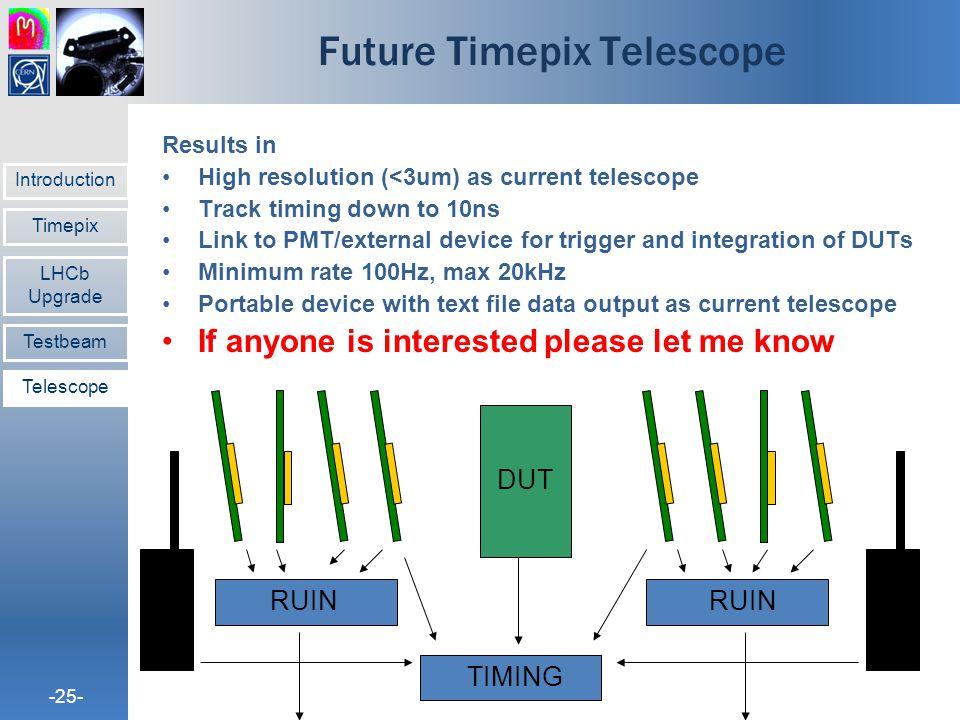 Future Timepix Telescope