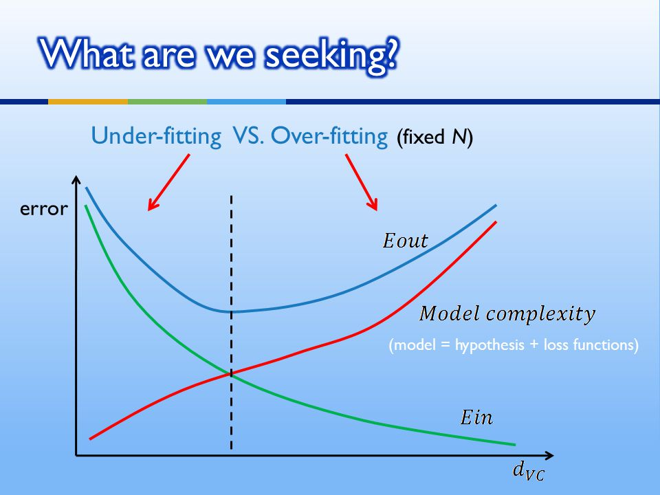 What are we seeking Under-fitting VS. Over-fitting (fixed N) error