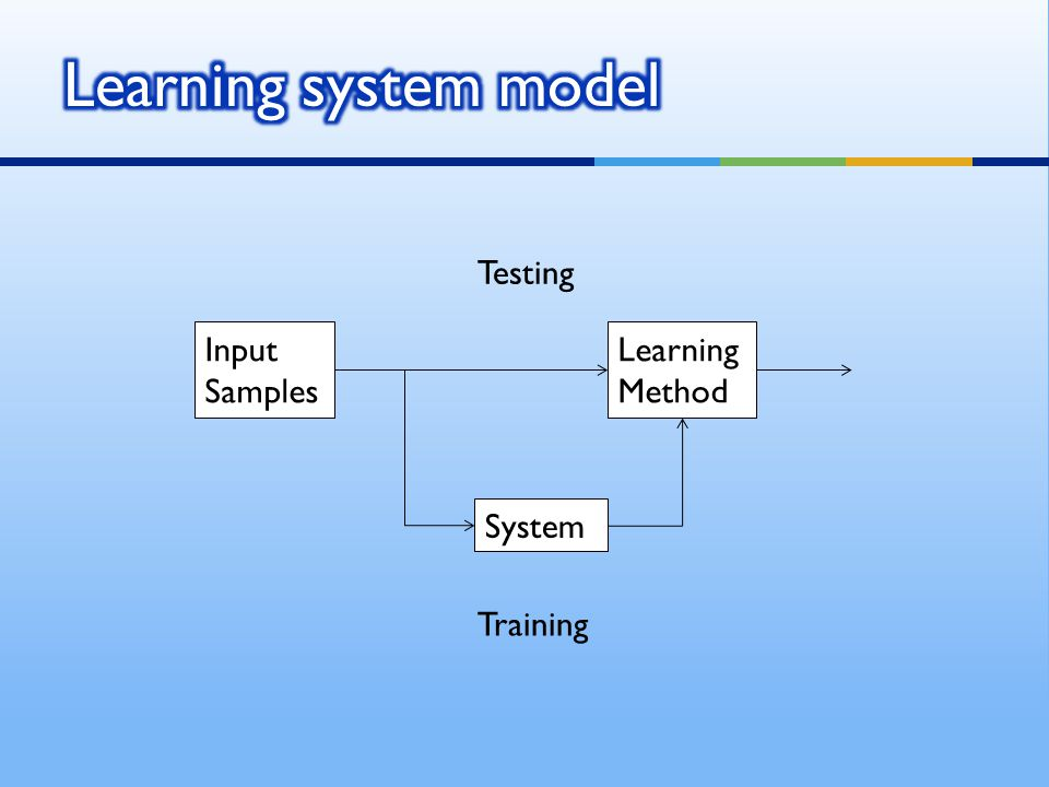 Learning system model Testing Input Samples Learning Method System
