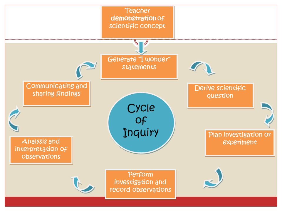 Cycle of Inquiry Teacher demonstration of scientific concept