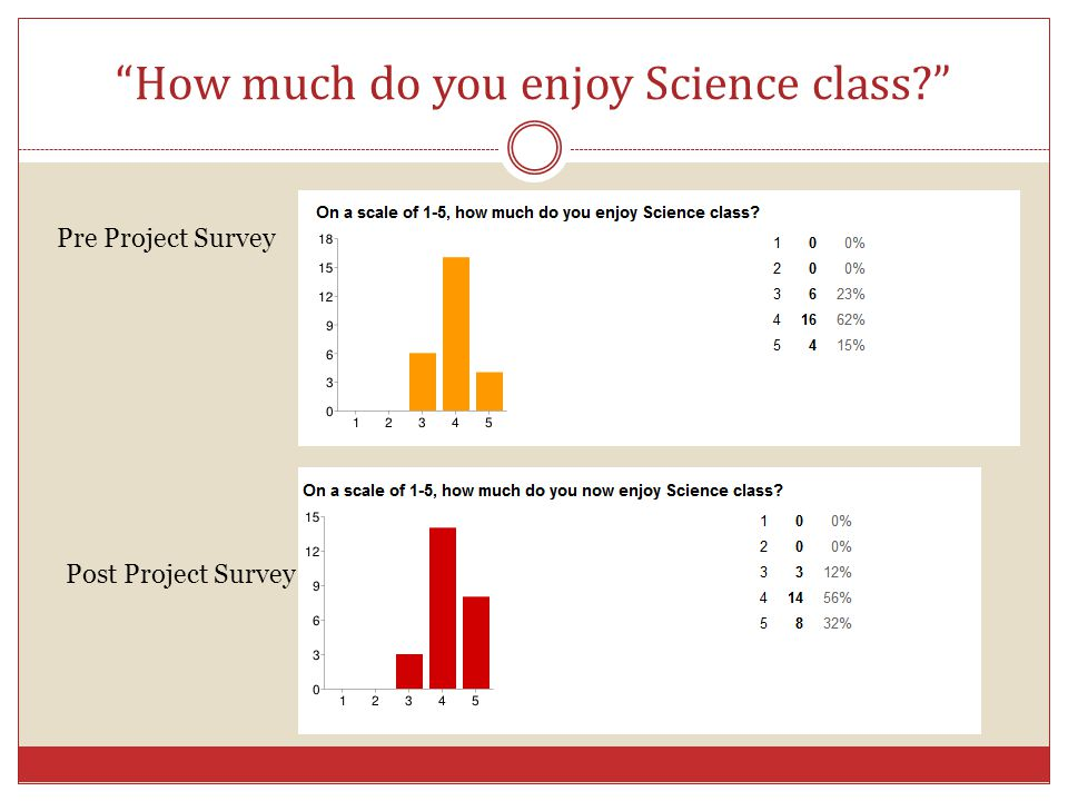 How much do you enjoy Science class