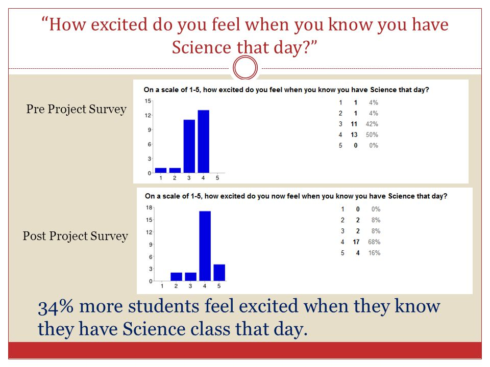 How excited do you feel when you know you have Science that day