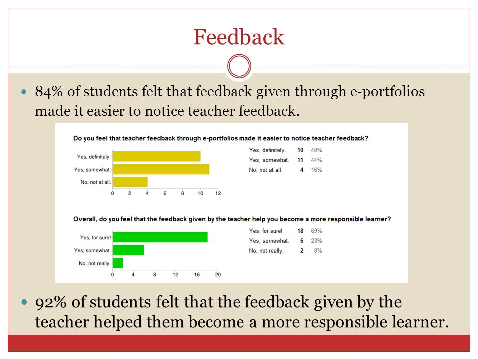 Feedback 84% of students felt that feedback given through e-portfolios made it easier to notice teacher feedback.