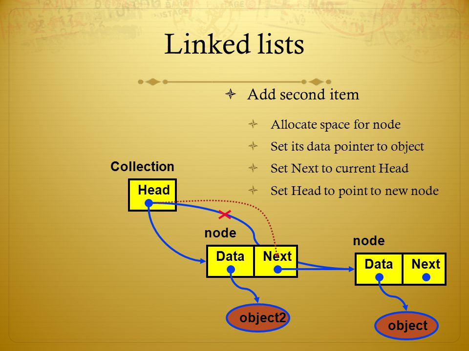 Linked lists Add second item Allocate space for node