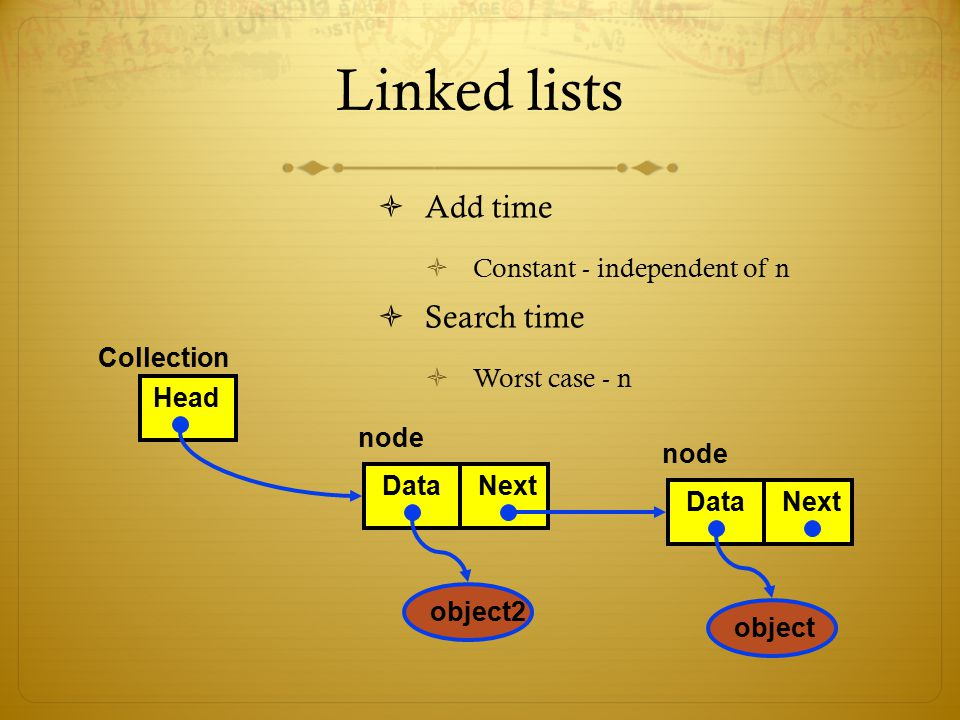 Linked lists Add time Search time Constant - independent of n