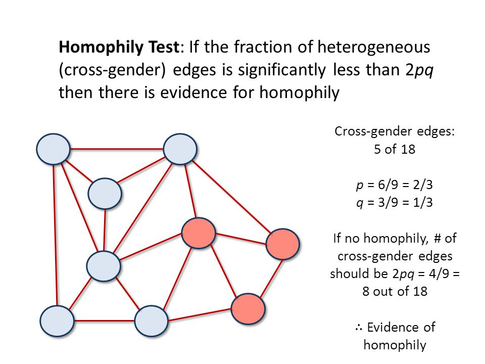 Homophily Test: If the fraction of heterogeneous (cross-gender) edges is significantly less than 2pq then there is evidence for homophily
