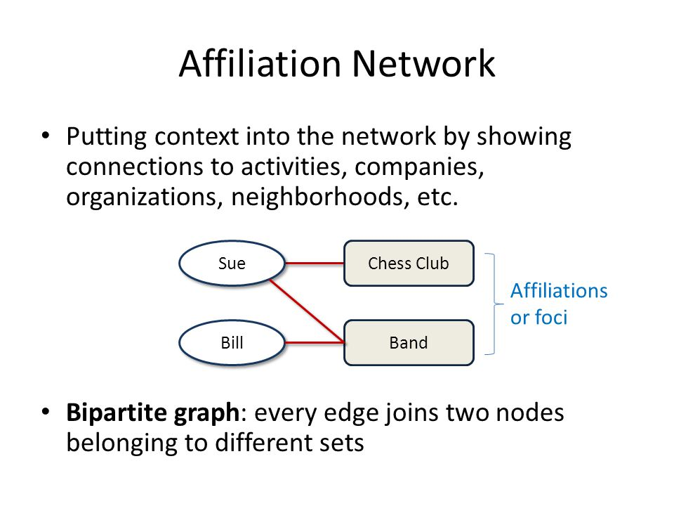 Affiliation Network Putting context into the network by showing connections to activities, companies, organizations, neighborhoods, etc.