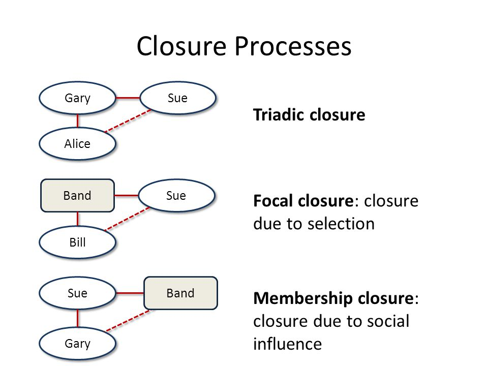Closure Processes Triadic closure