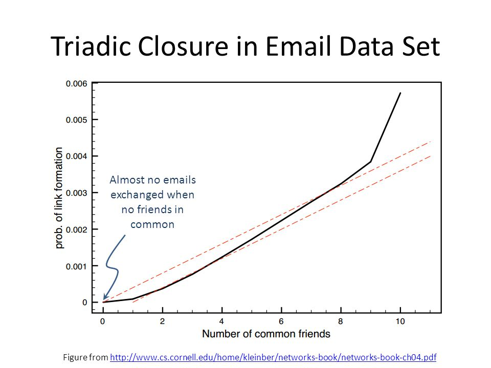 Triadic Closure in Email Data Set