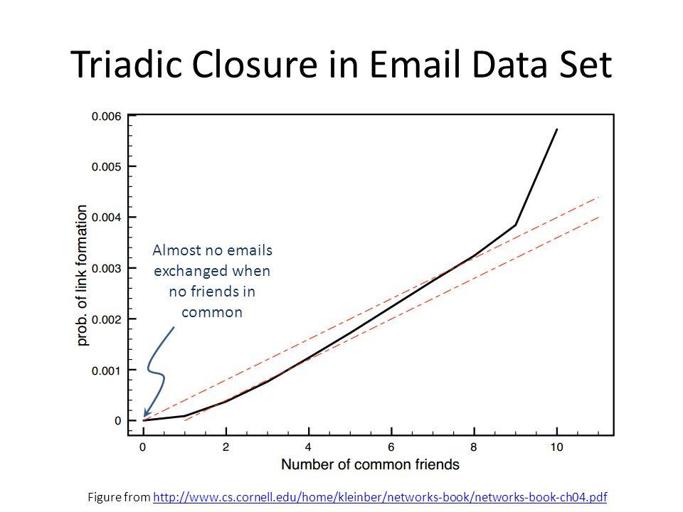 Triadic Closure in Email Data Set