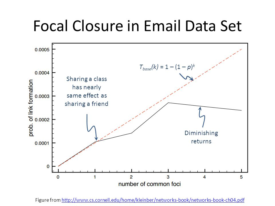 Focal Closure in Email Data Set