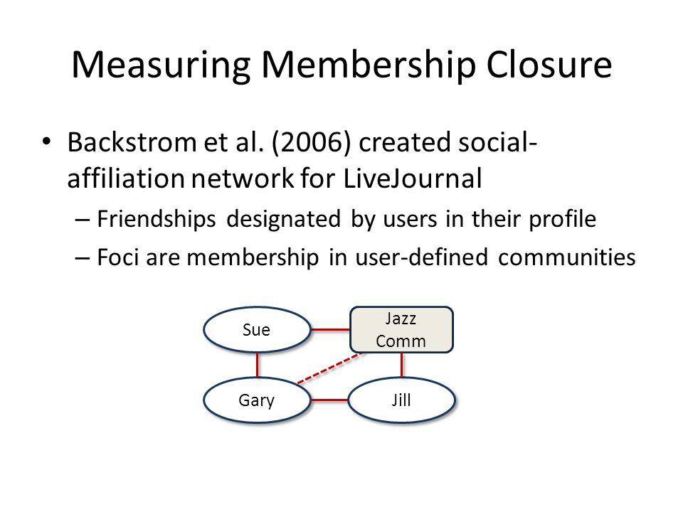 Measuring Membership Closure