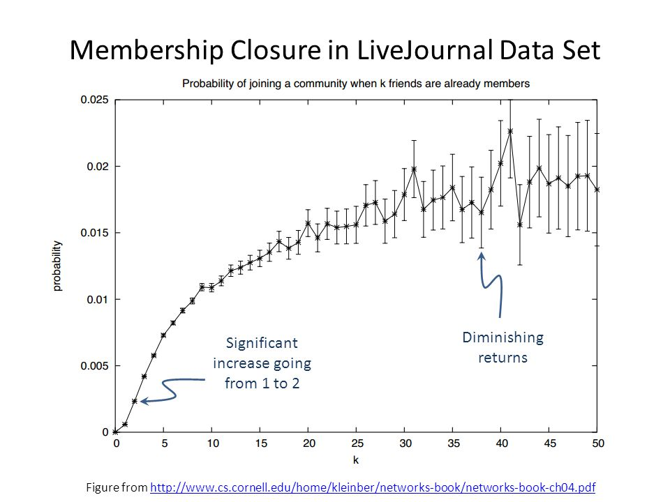 Membership Closure in LiveJournal Data Set