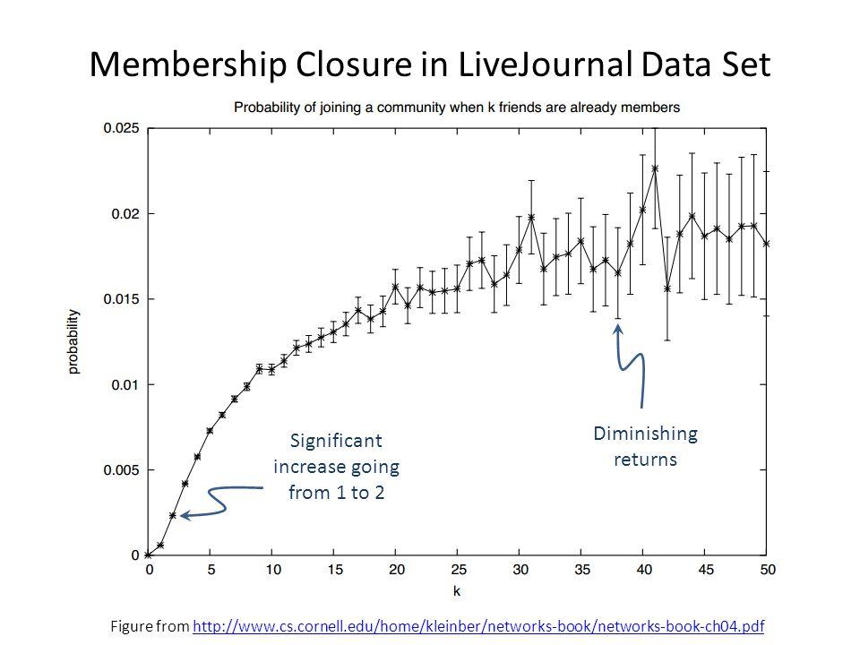Membership Closure in LiveJournal Data Set