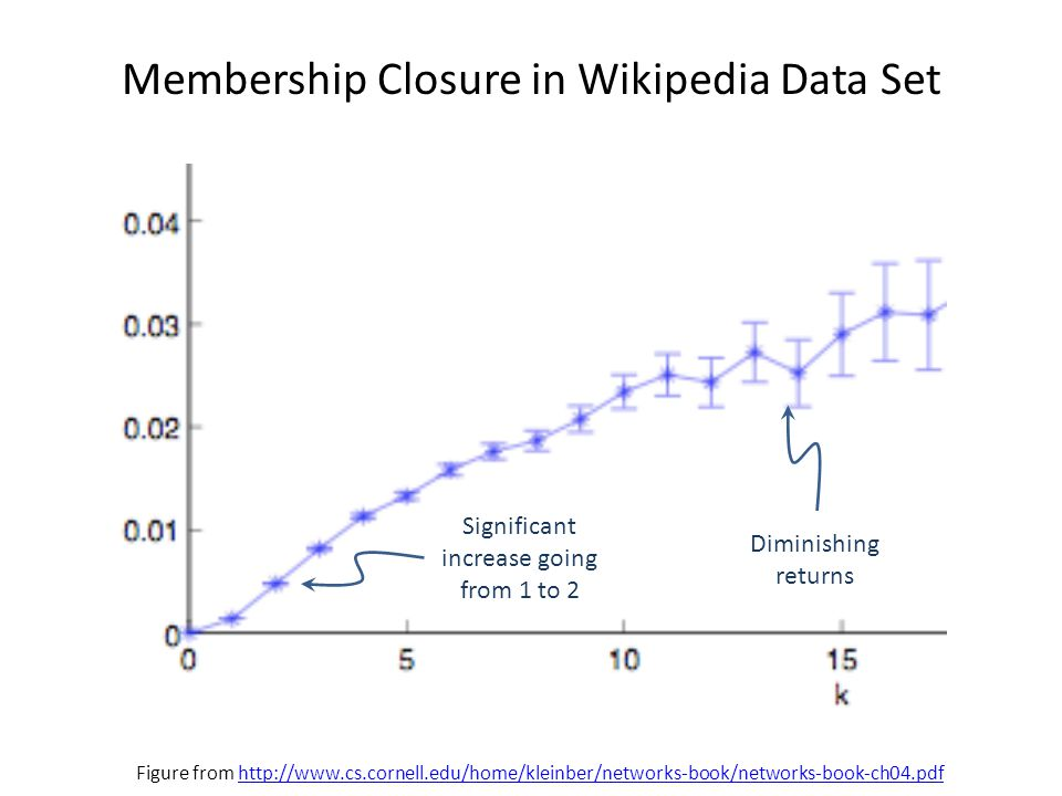Membership Closure in Wikipedia Data Set