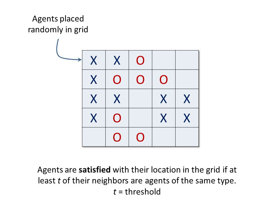 Agents placed randomly in grid