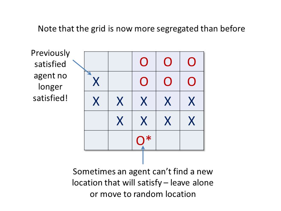 O X O* Note that the grid is now more segregated than before