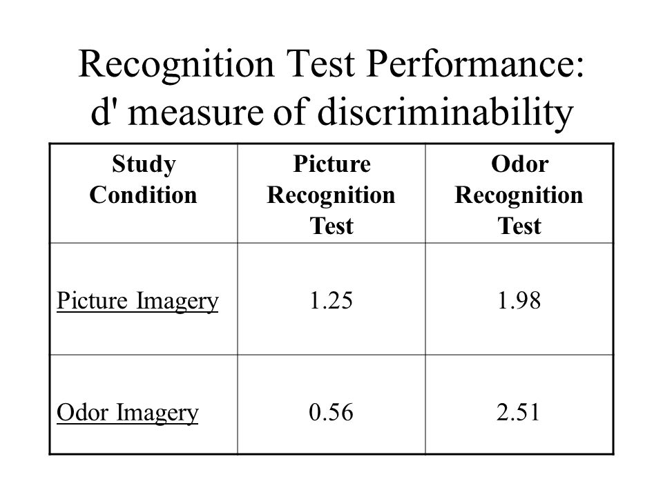 Recognition Test Performance: d measure of discriminability