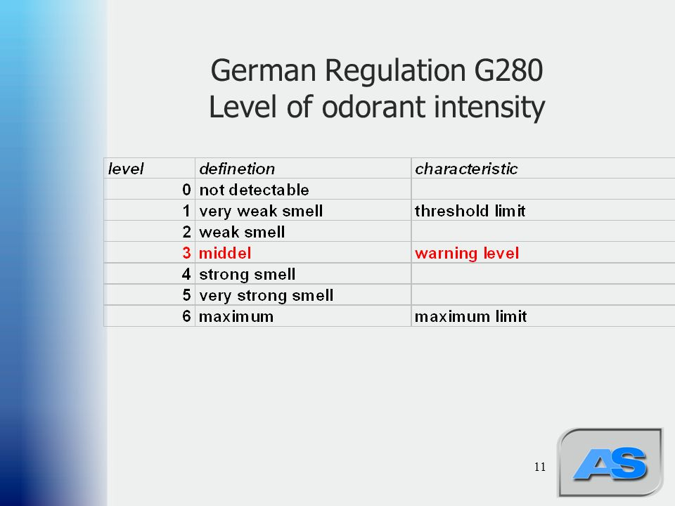 German Regulation G280 Level of odorant intensity