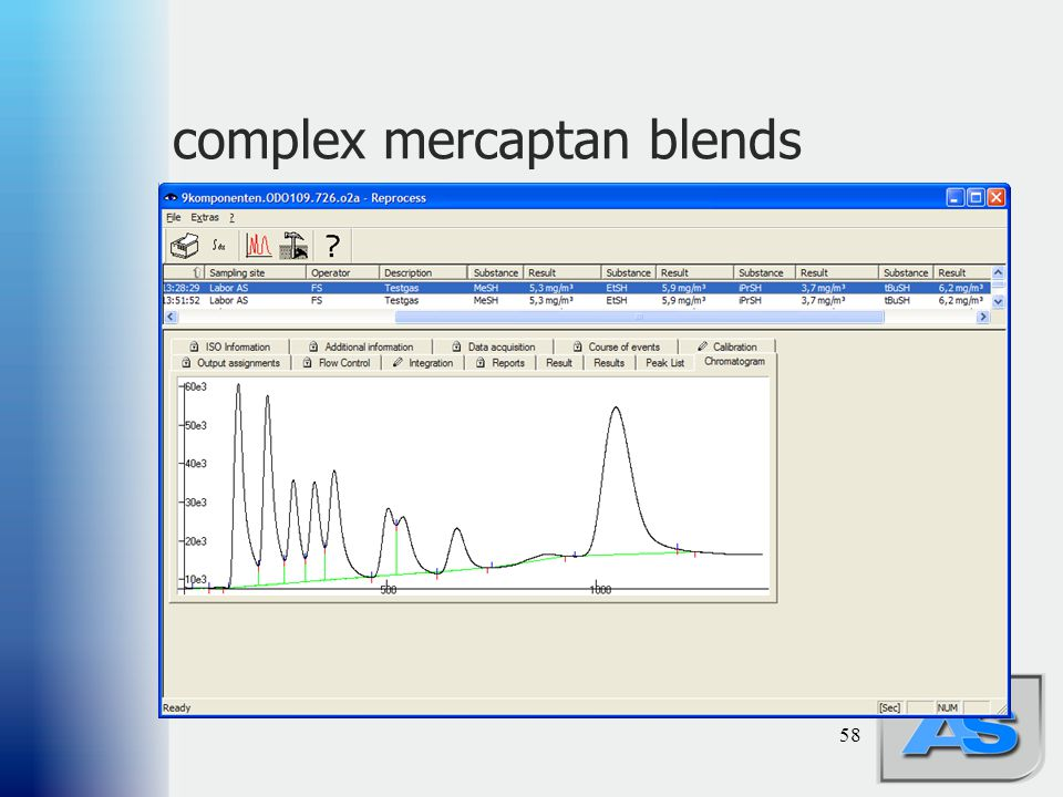 complex mercaptan blends
