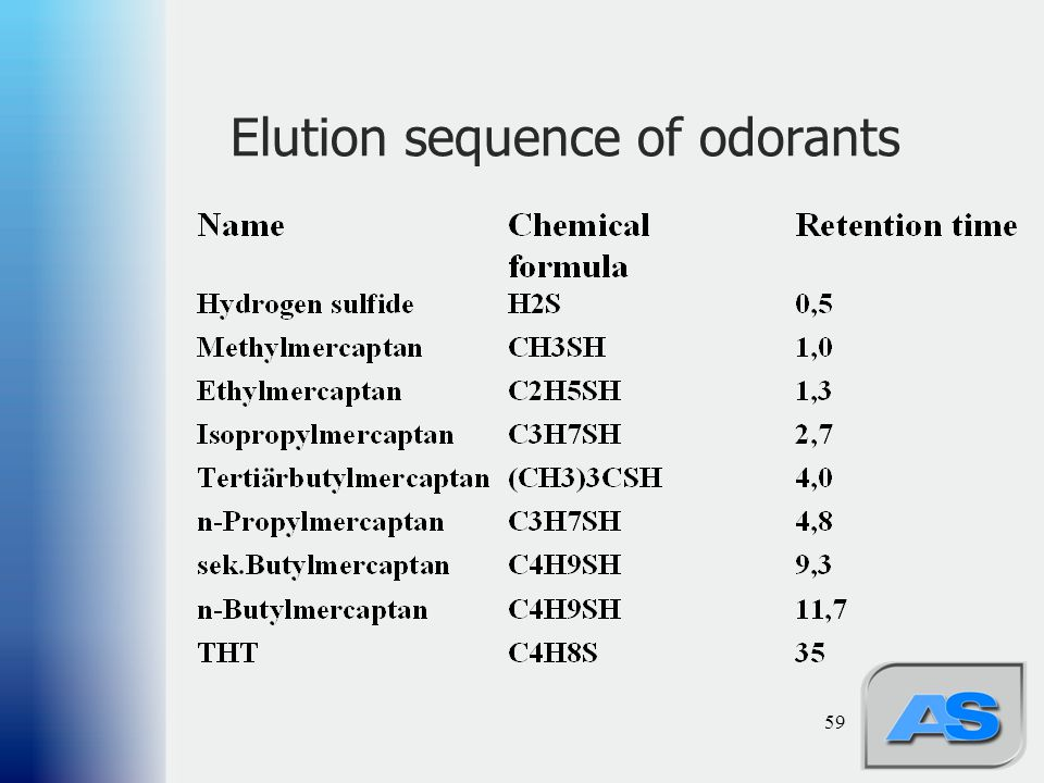 Elution sequence of odorants