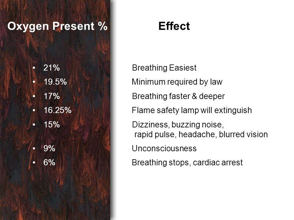Oxygen Present % Effect