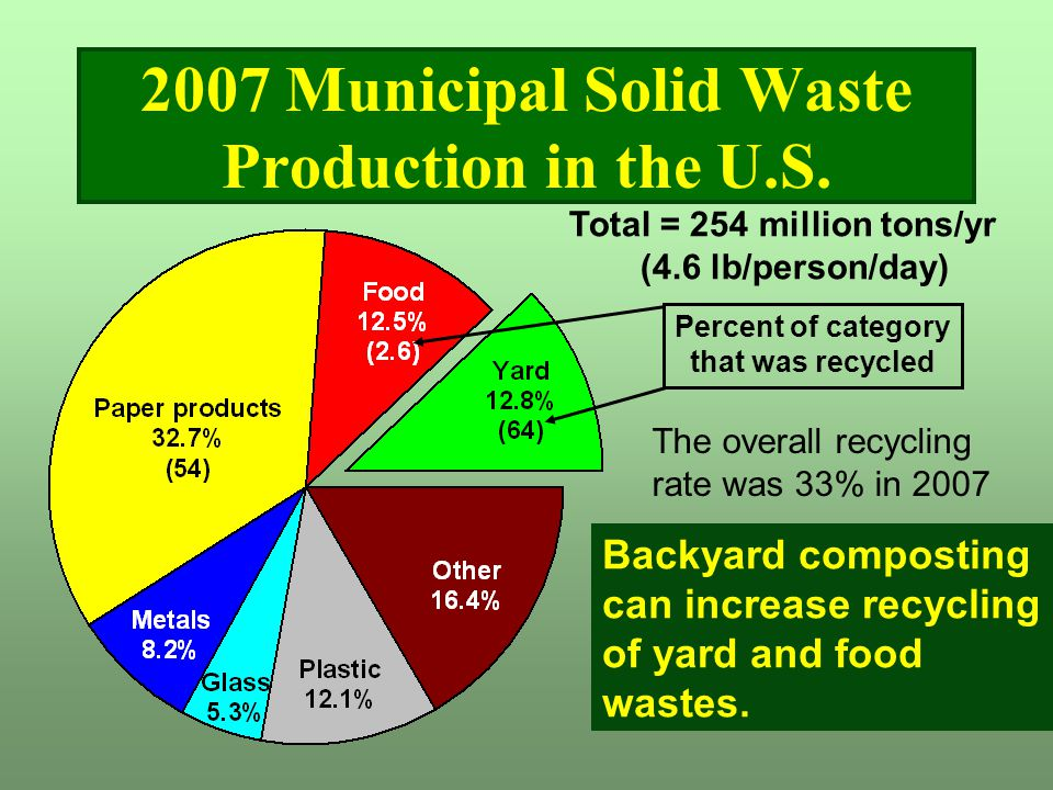 2007 Municipal Solid Waste Production in the U.S.