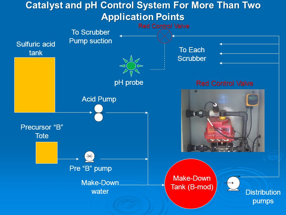 Catalyst and pH Control System For More Than Two Application Points