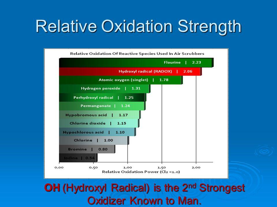 Relative Oxidation Strength
