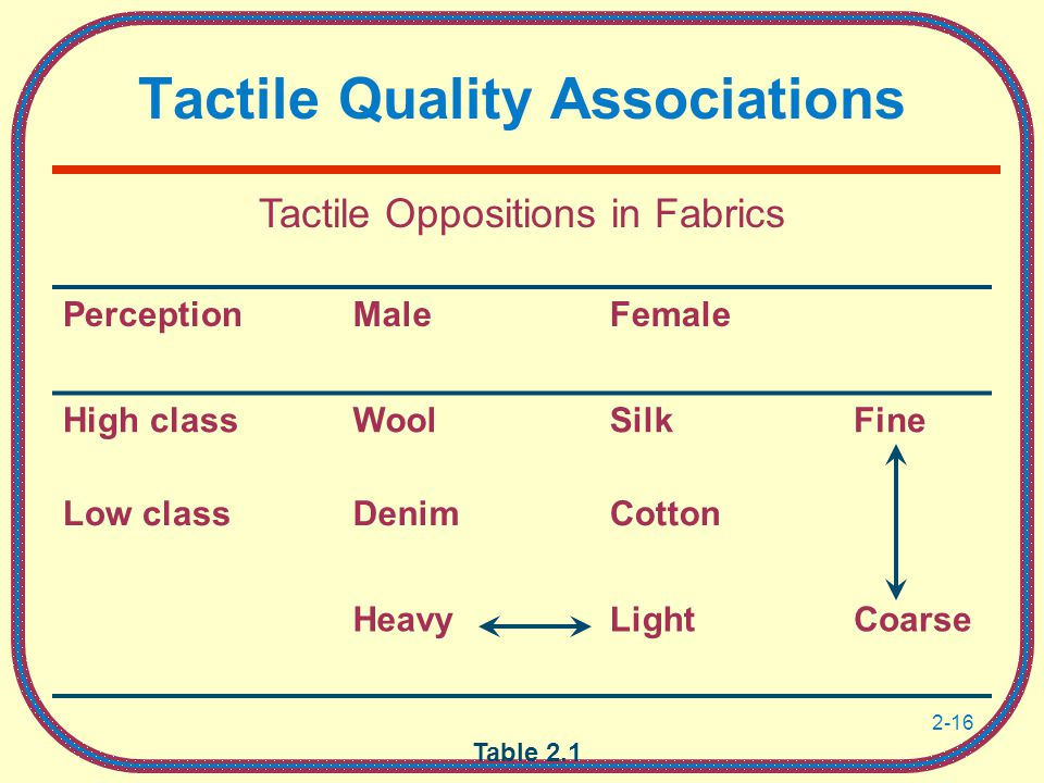 Tactile Quality Associations