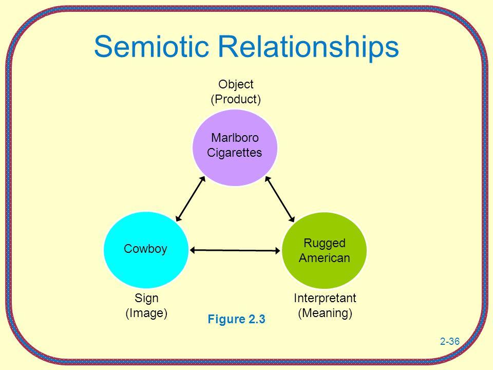 Semiotic Relationships