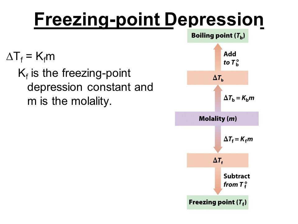 Freezing-point Depression