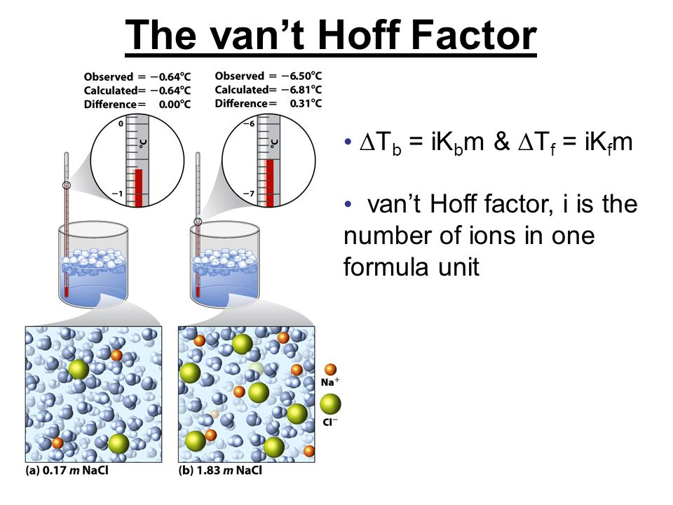 The van't Hoff Factor Tb = iKbm & Tf = iKfm