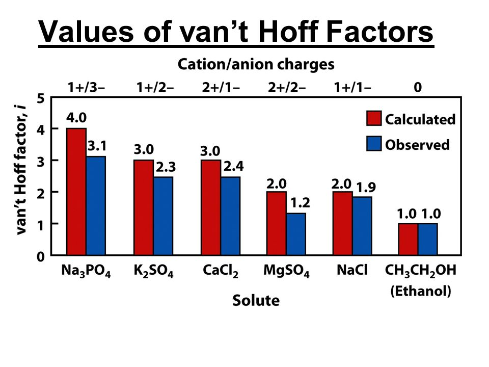 Values of van't Hoff Factors